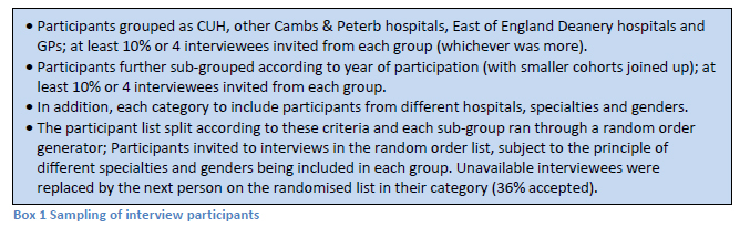 • Participants grouped as CUH, other Cambs & Peterb hospitals, East of England Deanery hospitals and GPs; at least 10% or 4 interviewees invited from each group (whichever was more). • Participants further sub-grouped according to year of participation (with smaller cohorts joined up); at least 10% or 4 interviewees invited from each group. • In addition, each category to include participants from different hospitals, specialties and genders. • The participant list split according to these criteria and each sub-group ran through a random order generator; Participants invited to interviews in the random order list, subject to the principle of different specialties and genders being included in each group. Unavailable interviewees were replaced by the next person on the randomised list in their category (36% accepted).