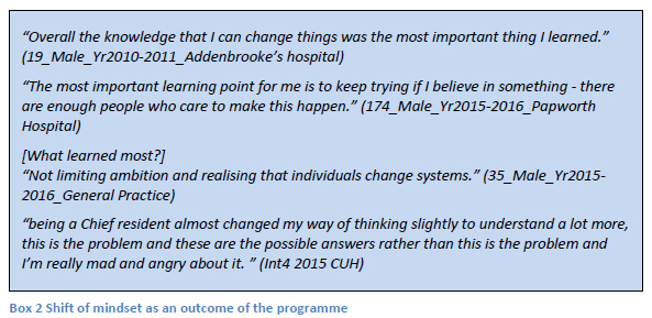 """Overall the knowledge that I can change things was the most important thing I learned."" (19_Male_Yr2010-2011_Addenbrooke's hospital) ""The most important learning point for me is to keep trying if I believe in something - there are enough people who care to make this happen."" (174_Male_Yr2015-2016_Papworth Hospital) [What learned most?] ""Not limiting ambition and realising that individuals change systems."" (35_Male_Yr2015-2016_General Practice) ""being a Chief resident almost changed my way of thinking slightly to understand a lot more, this is the problem and these are the possible answers rather than this is the problem and I'm really mad and angry about it. "" (Int4 2015 CUH)"