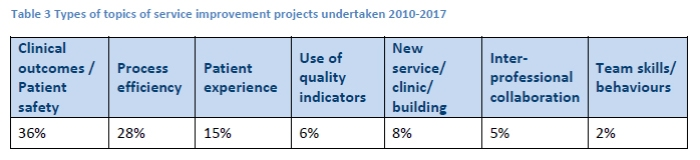 Table three showing types fo topics of service improvement projects undertaken 2010-17