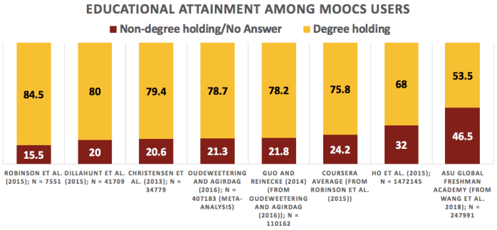 educational attainment among MOOCs users, by degree holding and non-degree holding