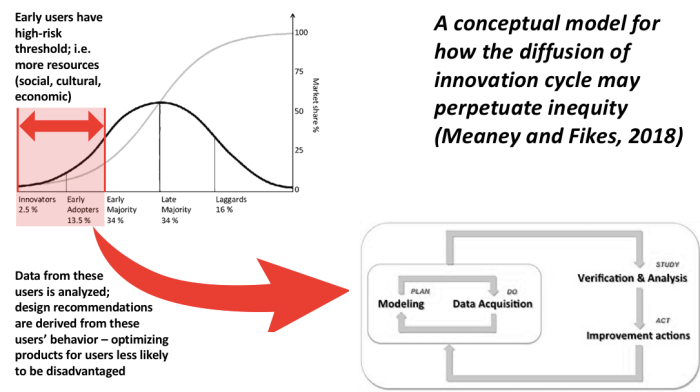 a conceptual model for how the diffusion of innovation cycle may perpetuate inequity